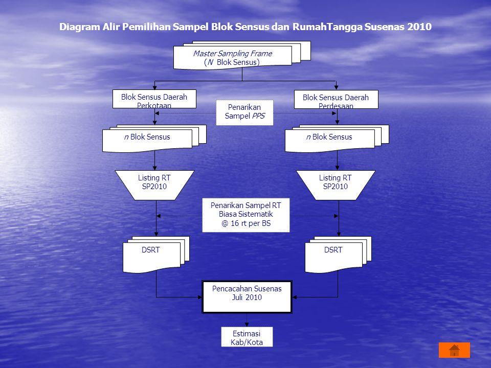 Diagram Alir Pemilihan Sampel Blok Sensus dan RumahTangga Susenas 2010