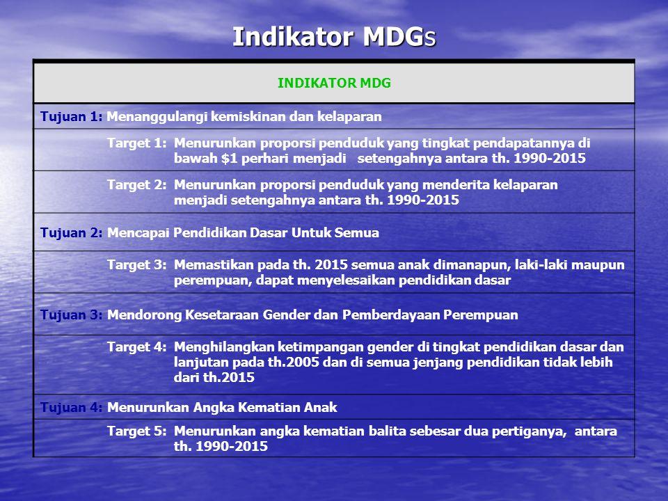 Indikator MDGs INDIKATOR MDG