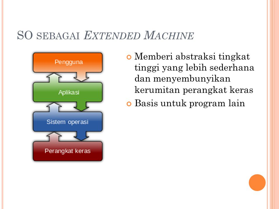 SO sebagai Extended Machine