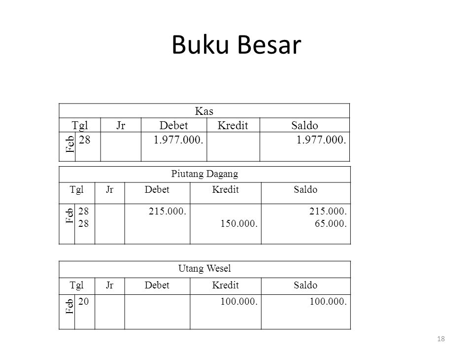 Buku Besar Kas Tgl Jr Debet Kredit Saldo Feb 28 1.977.000.