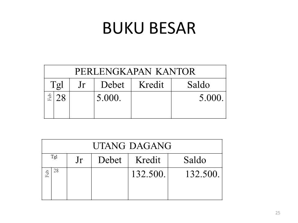 BUKU BESAR PERLENGKAPAN KANTOR Tgl Jr Debet Kredit Saldo 28 5.000.