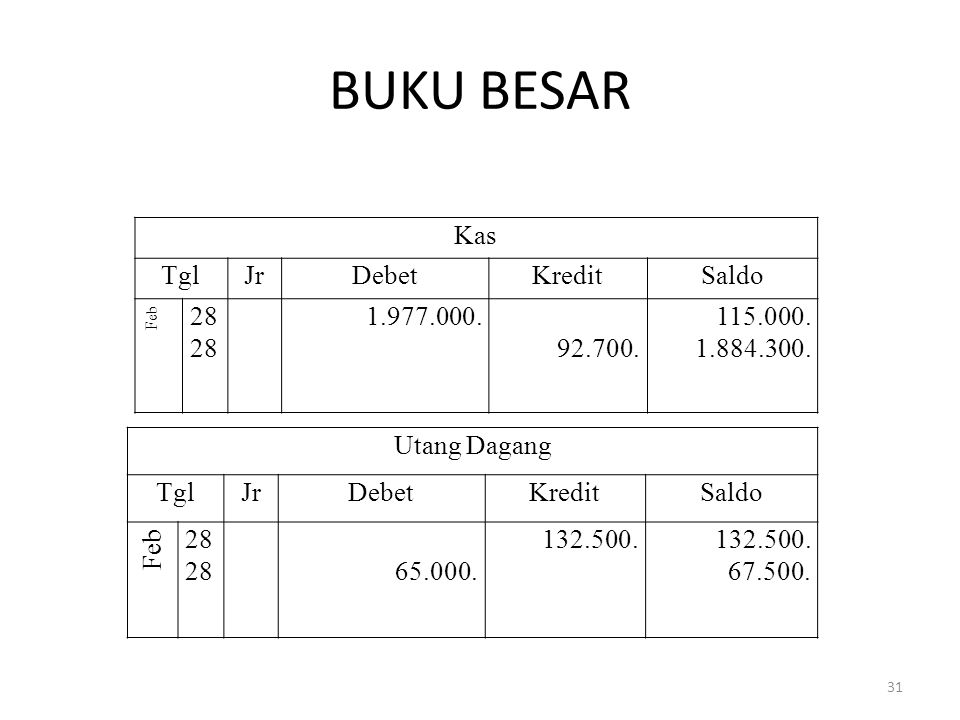 BUKU BESAR Kas Tgl Jr Debet Kredit Saldo 28 1.977.000. 92.700.