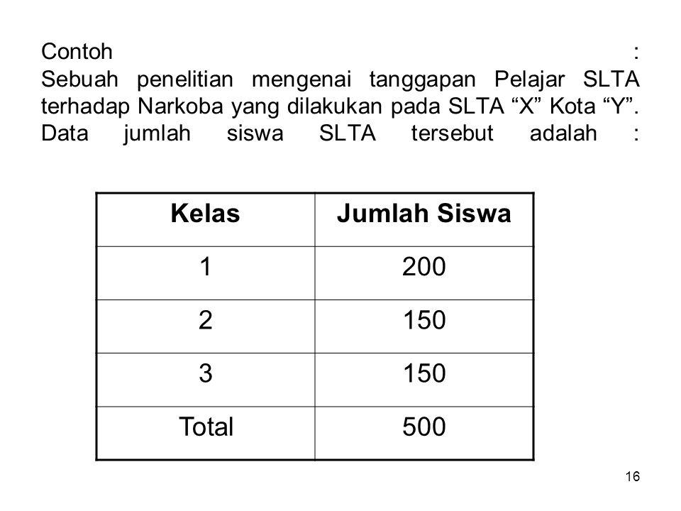 Kelas Jumlah Siswa 1 200 2 150 3 Total 500