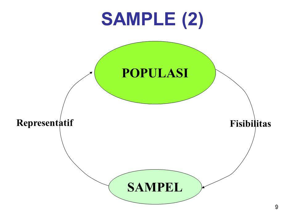 SAMPLE (2) POPULASI Representatif Fisibilitas SAMPEL