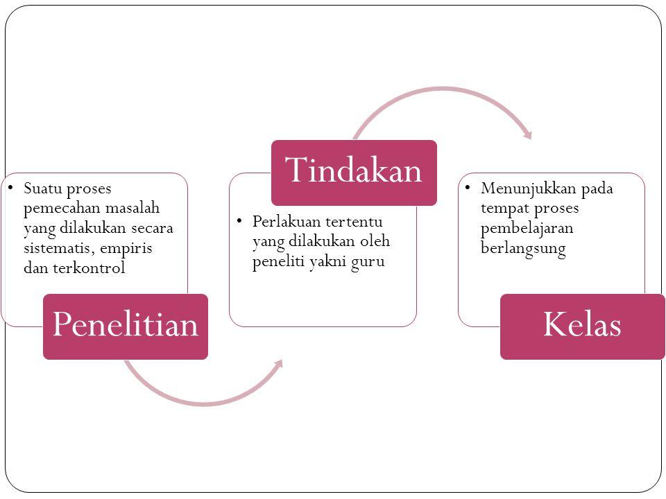 Penelitian Suatu proses pemecahan masalah yang dilakukan secara sistematis, empiris dan terkontrol.