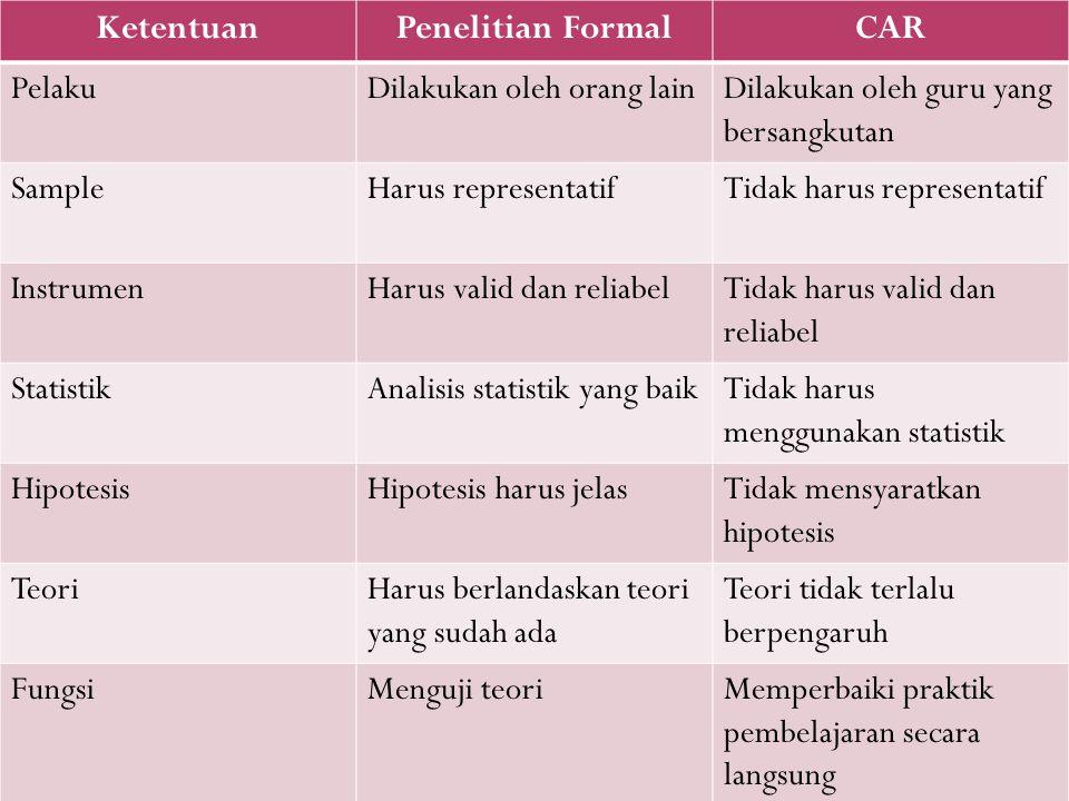 Ketentuan Penelitian Formal CAR