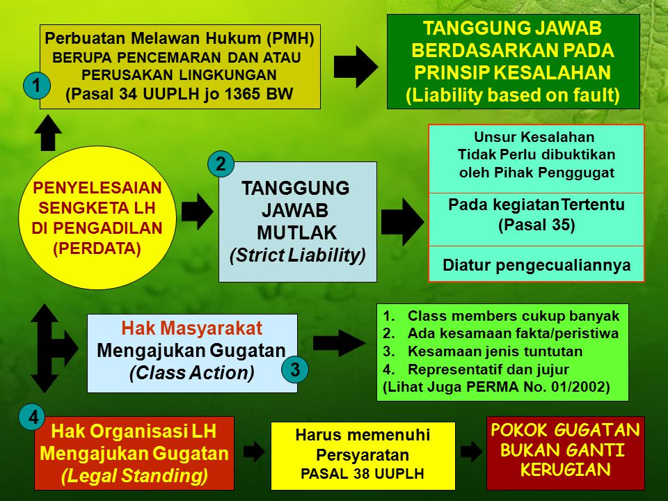 (Liability based on fault) 1