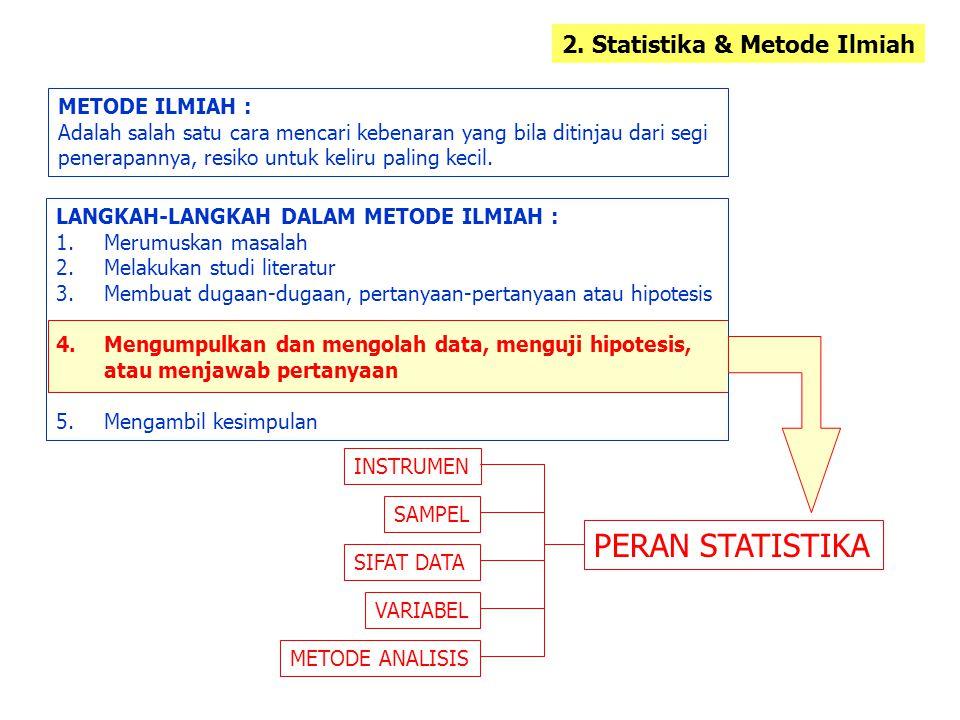 PERAN STATISTIKA 2. Statistika & Metode Ilmiah METODE ILMIAH :
