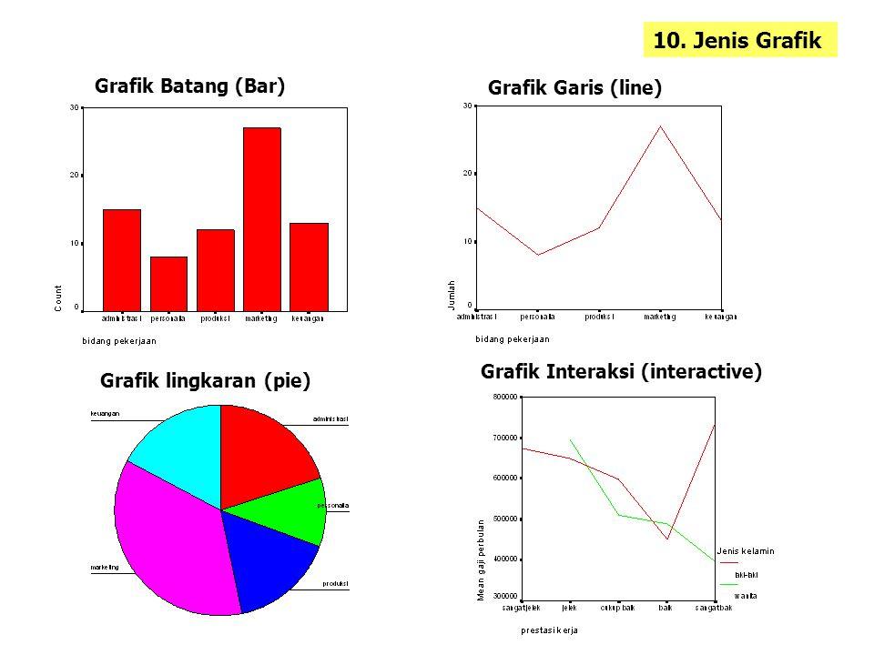 10. Jenis Grafik Grafik Batang (Bar) Grafik Garis (line)