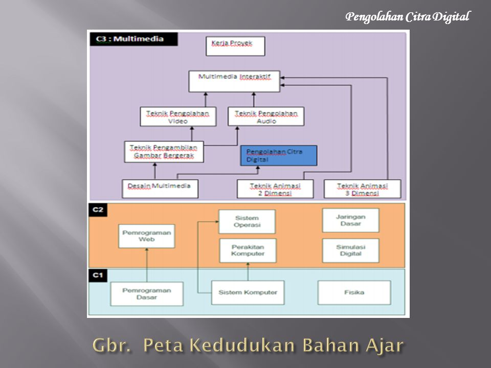Gbr. Peta Kedudukan Bahan Ajar