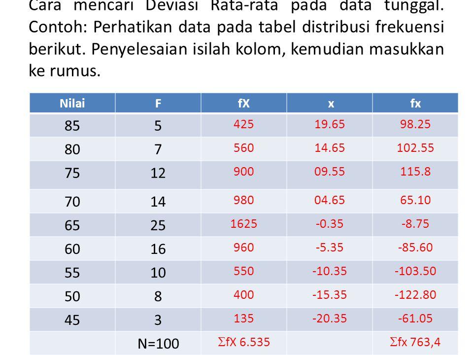Cara mencari Deviasi Rata-rata pada data tunggal