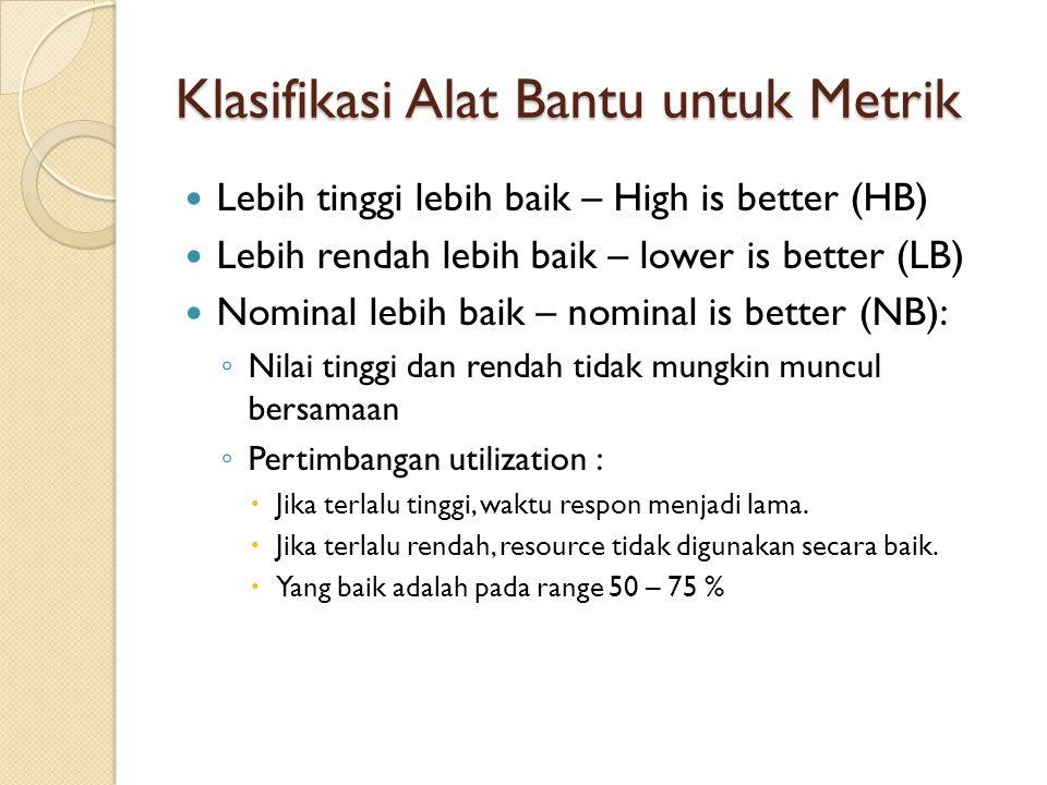 Klasifikasi Alat Bantu untuk Metrik