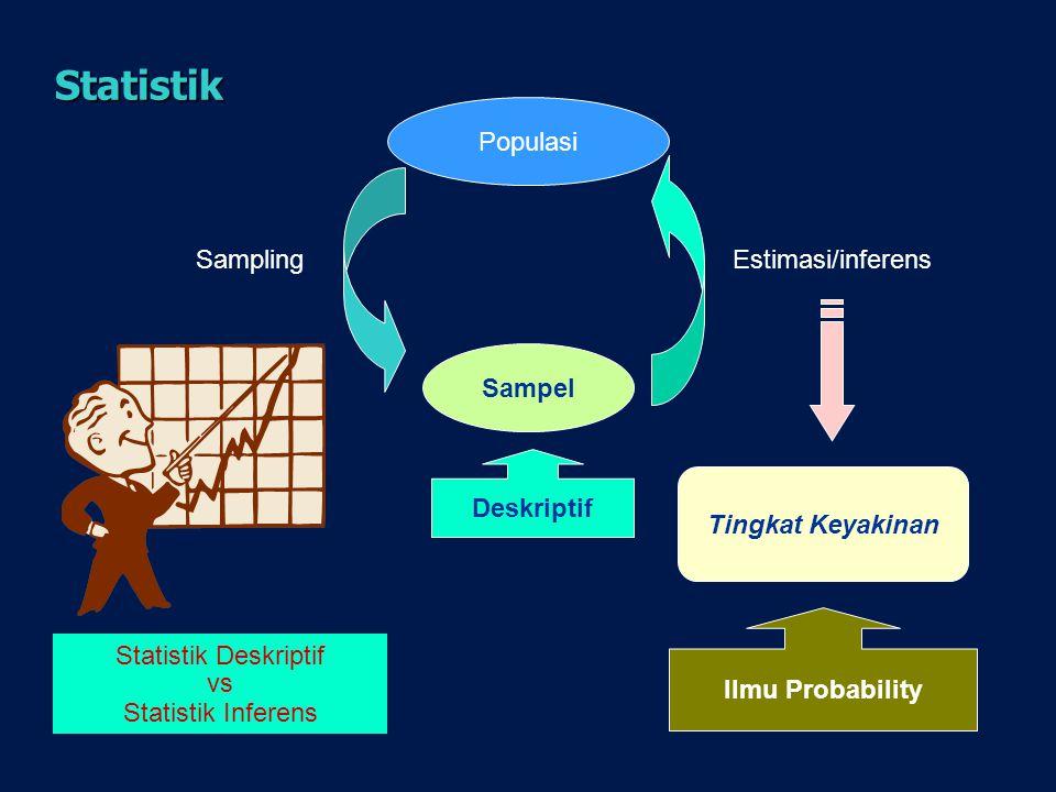 Statistik Populasi Sampling Estimasi/inferens Sampel Deskriptif