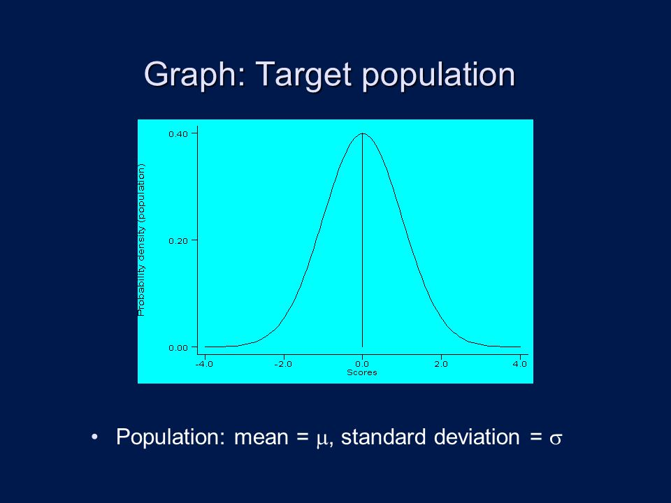 Graph: Target population