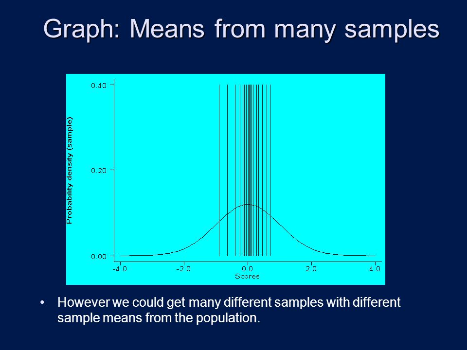 Graph: Means from many samples