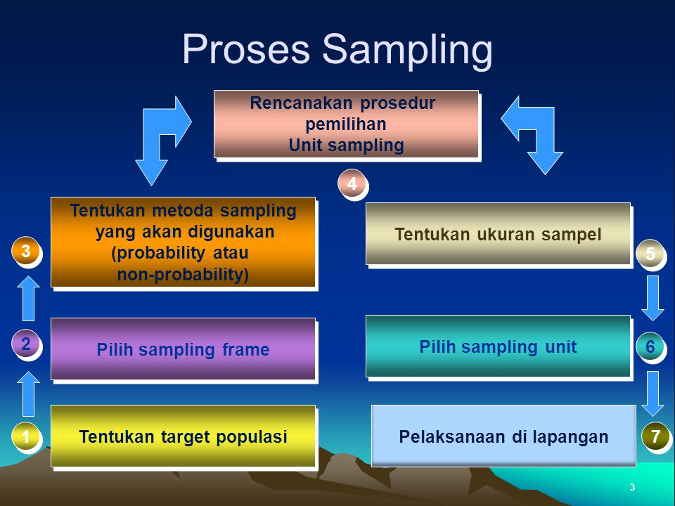 Proses Sampling Rencanakan prosedur pemilihan Unit sampling 4