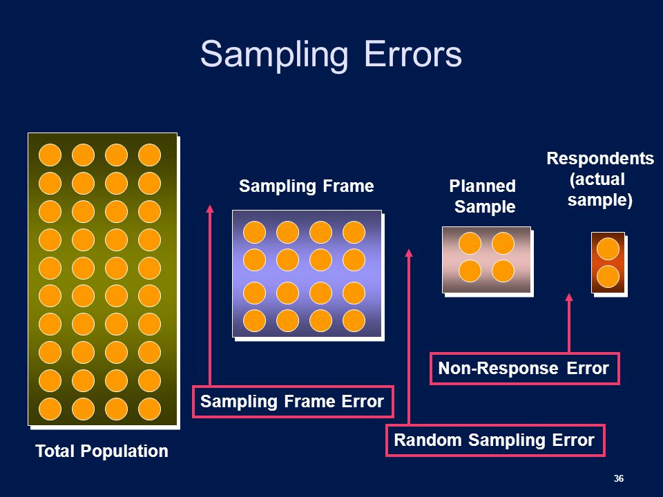 Sampling Errors Respondents (actual sample) Sampling Frame Planned