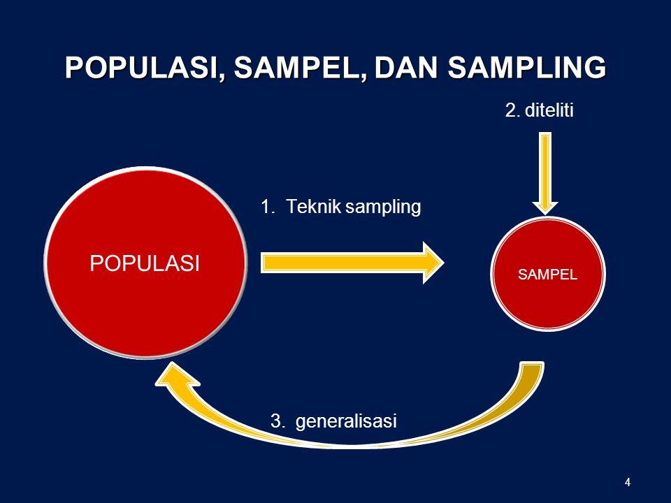 POPULASI, SAMPEL, DAN SAMPLING