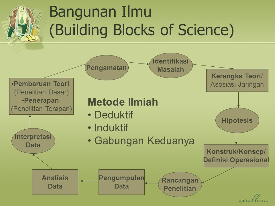 Bangunan Ilmu (Building Blocks of Science)