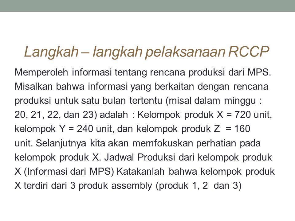 Langkah – langkah pelaksanaan RCCP