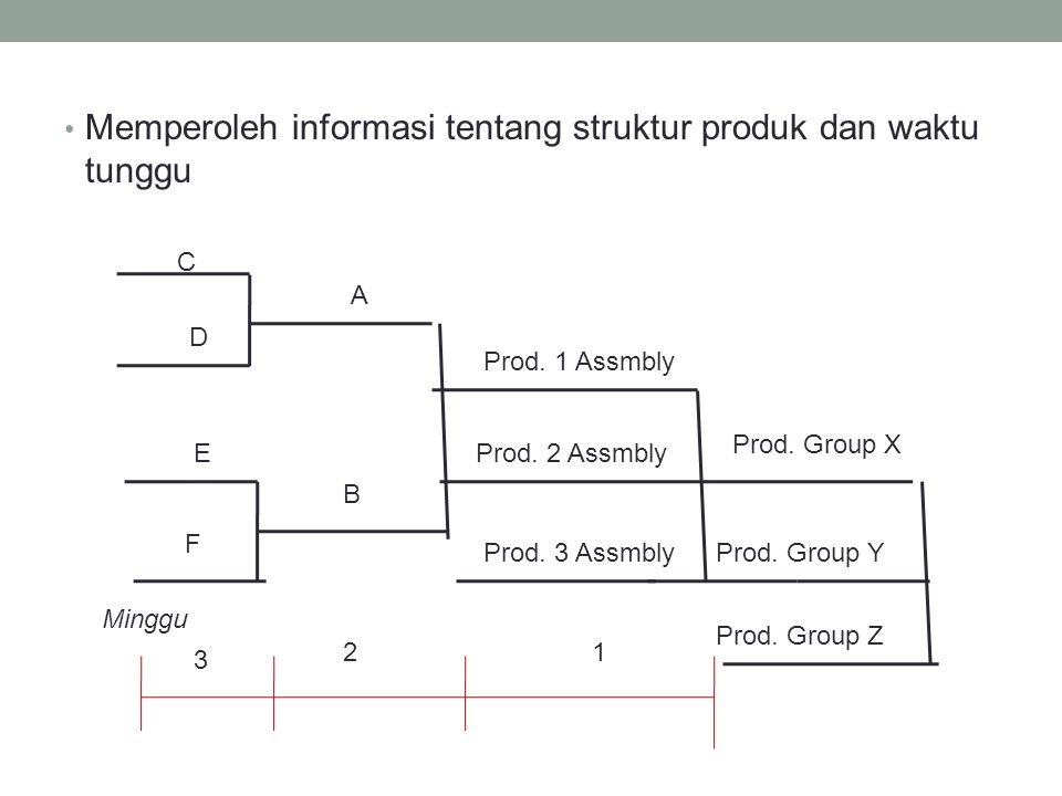 Memperoleh informasi tentang struktur produk dan waktu tunggu