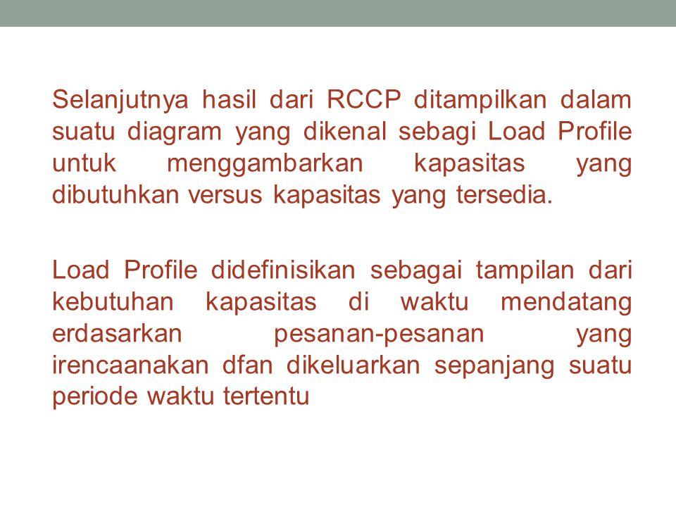 Selanjutnya hasil dari RCCP ditampilkan dalam suatu diagram yang dikenal sebagi Load Profile untuk menggambarkan kapasitas yang dibutuhkan versus kapasitas yang tersedia.