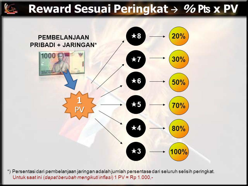 Reward Sesuai Peringkat  % ₧ x PV