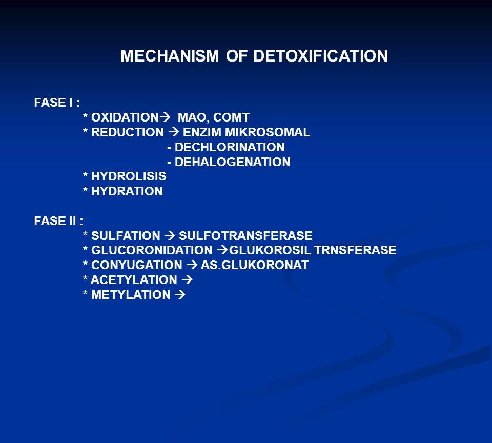 MECHANISM OF DETOXIFICATION