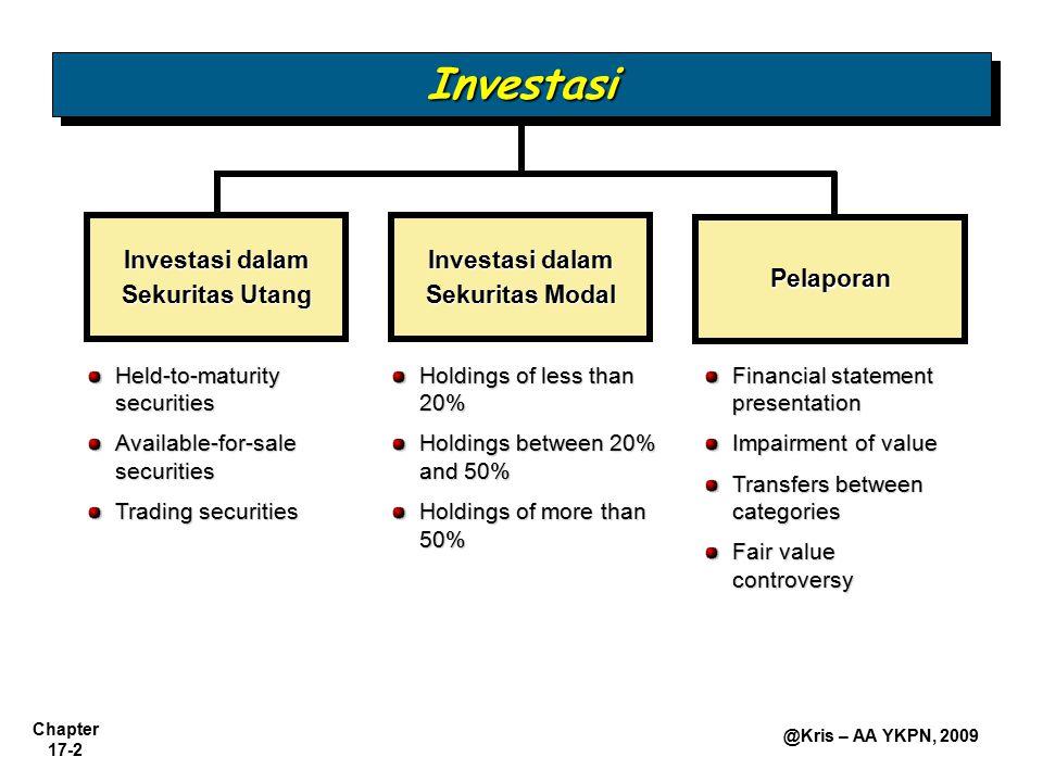 Investasi dalam Sekuritas Utang Investasi dalam Sekuritas Modal