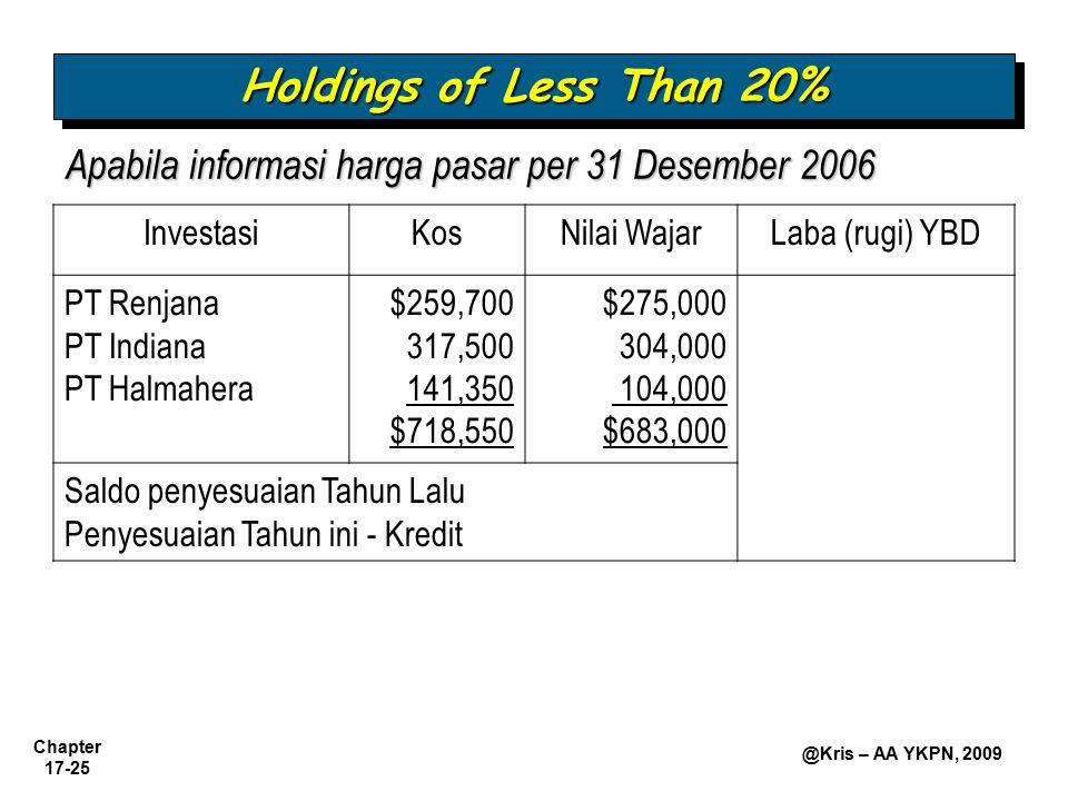 Holdings of Less Than 20% Apabila informasi harga pasar per 31 Desember 2006. Investasi. Kos. Nilai Wajar.
