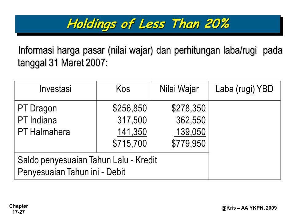 Holdings of Less Than 20% Informasi harga pasar (nilai wajar) dan perhitungan laba/rugi pada tanggal 31 Maret 2007: