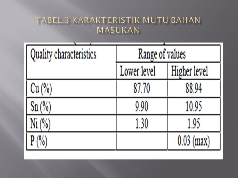 Tabel.3 Karakteristik mutu bahan masukan