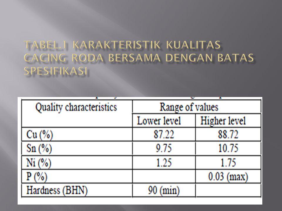 Tabel.1 Karakteristik kualitas cacing roda bersama dengan batas spesifikasi
