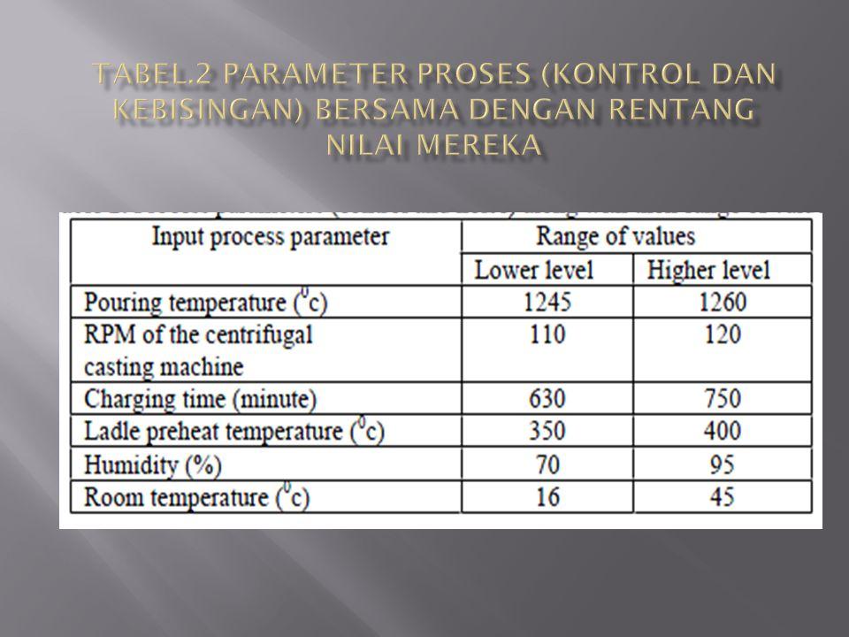 Tabel.2 Parameter proses (kontrol dan kebisingan) bersama dengan rentang nilai mereka