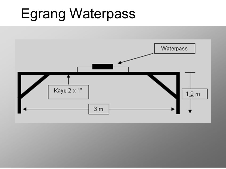 Egrang Waterpass