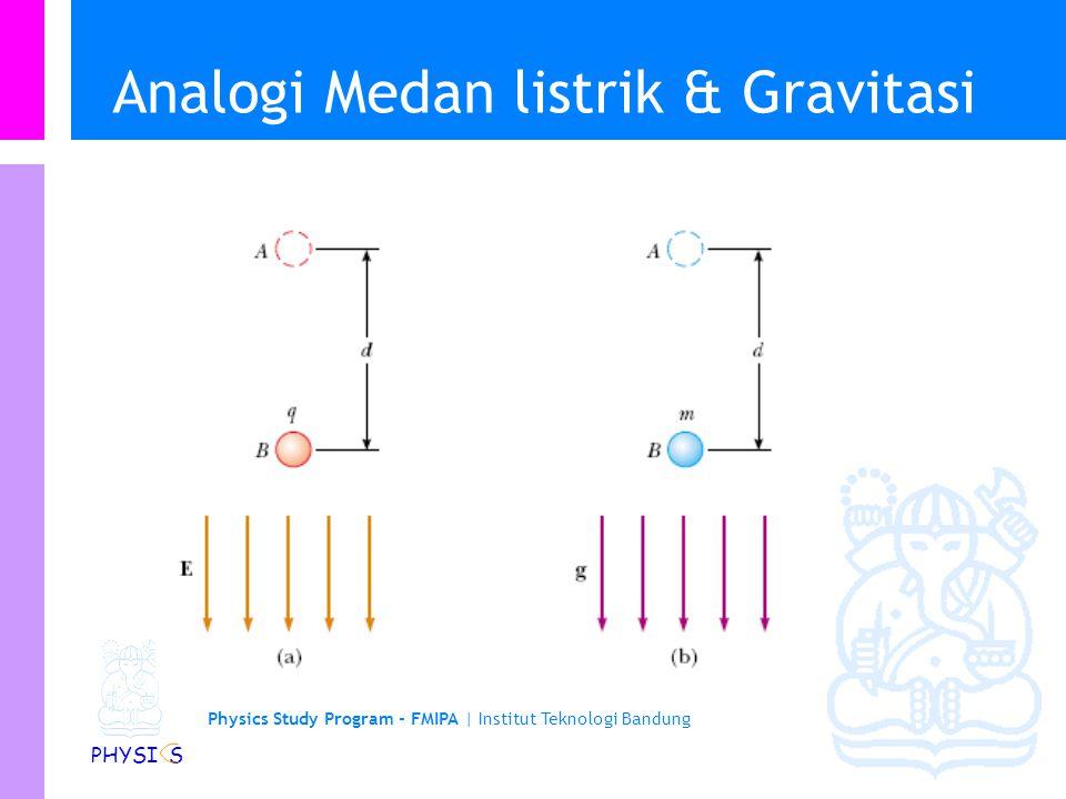 Analogi Medan listrik & Gravitasi