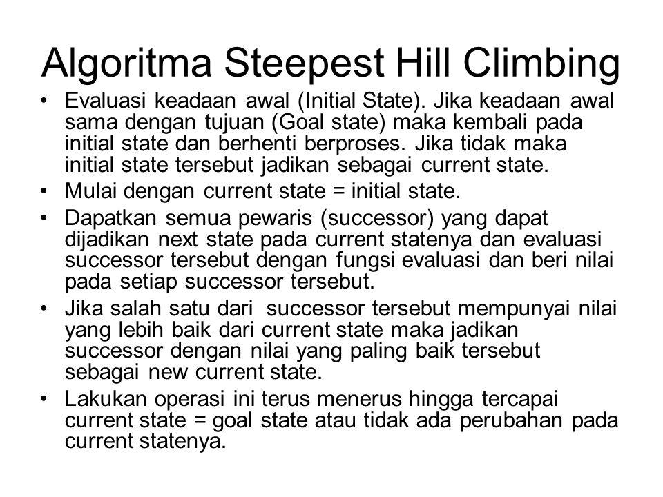 Algoritma Steepest Hill Climbing