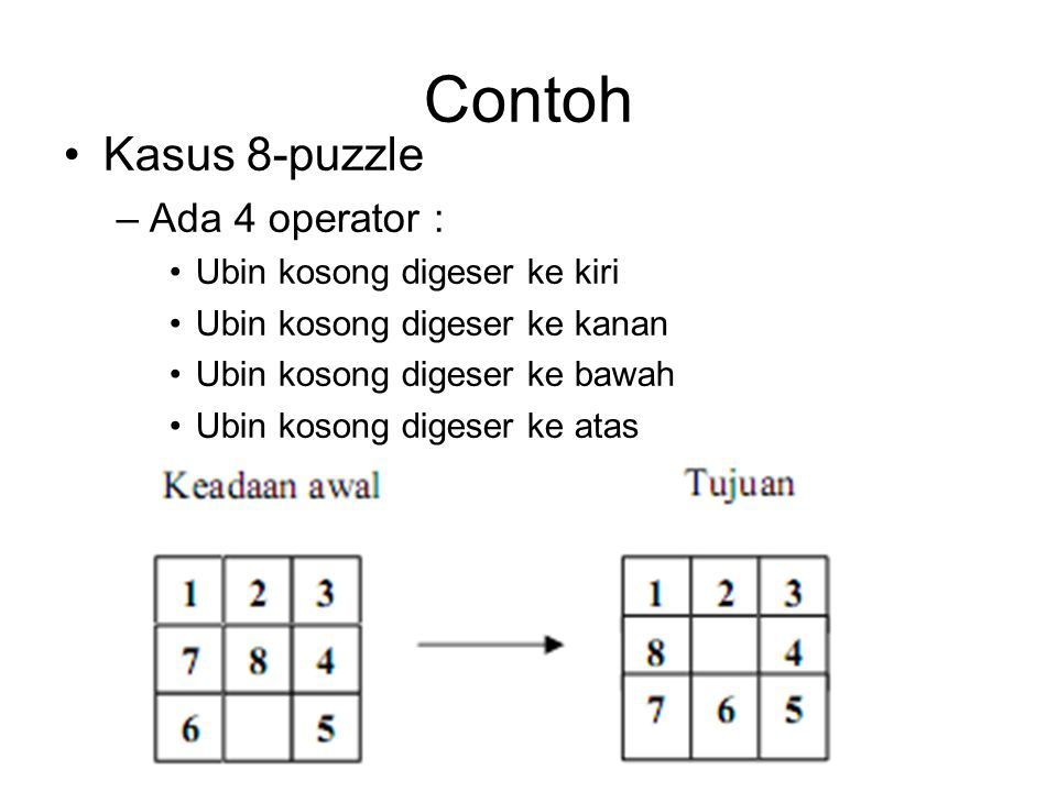Contoh Kasus 8-puzzle Ada 4 operator : Ubin kosong digeser ke kiri