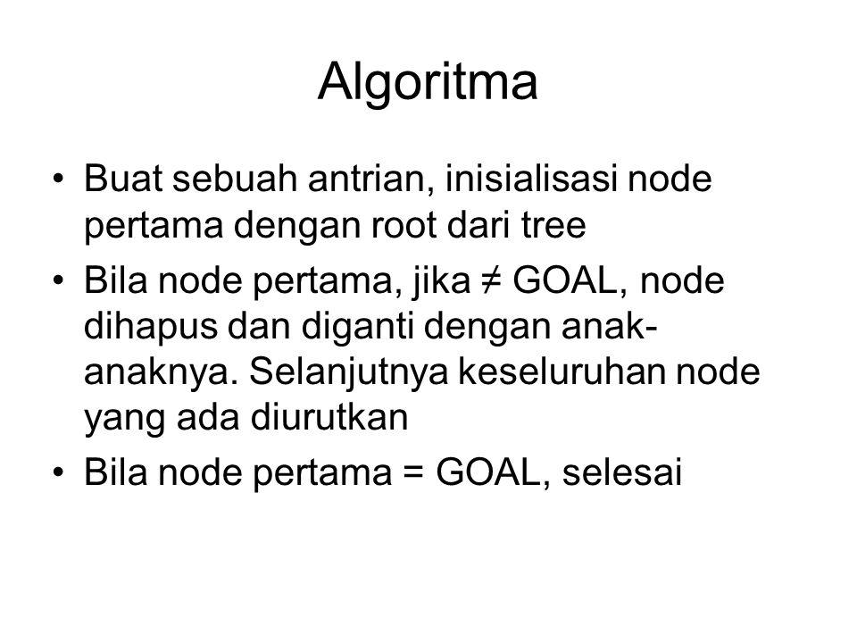 Algoritma Buat sebuah antrian, inisialisasi node pertama dengan root dari tree.