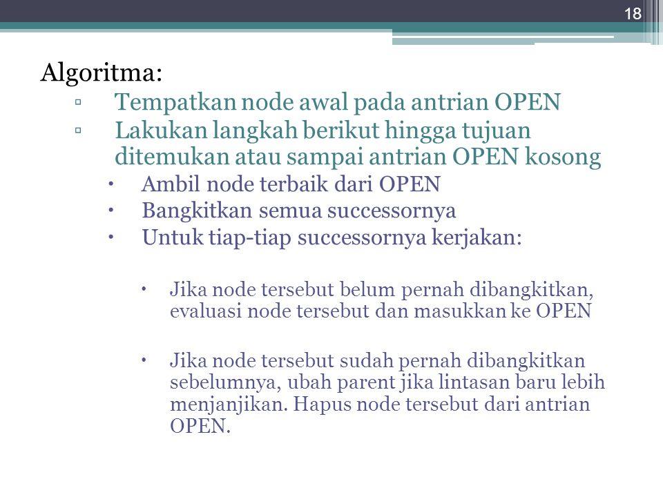 Algoritma: Tempatkan node awal pada antrian OPEN