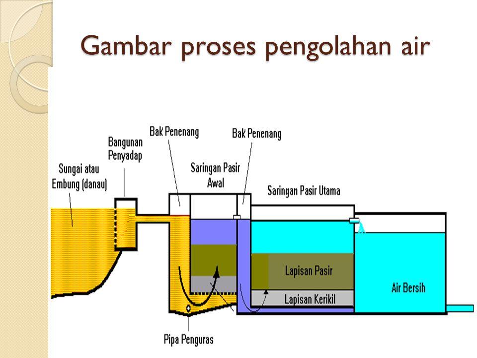 Gambar proses pengolahan air