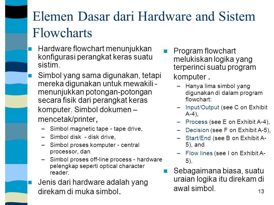 Elemen Dasar dari Hardware and Sistem Flowcharts