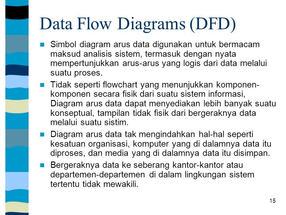 Data Flow Diagrams (DFD)