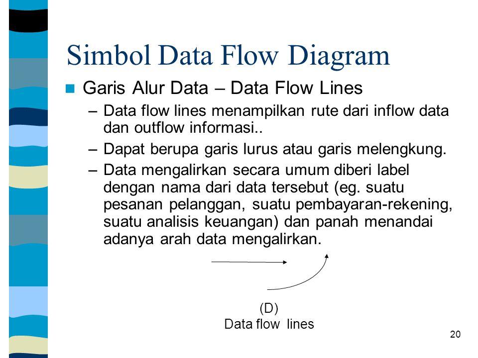 Simbol Data Flow Diagram