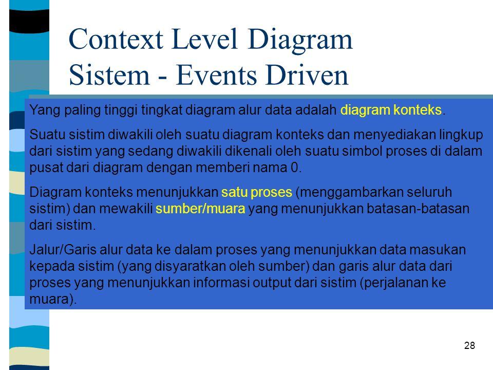 Context Level Diagram Sistem - Events Driven