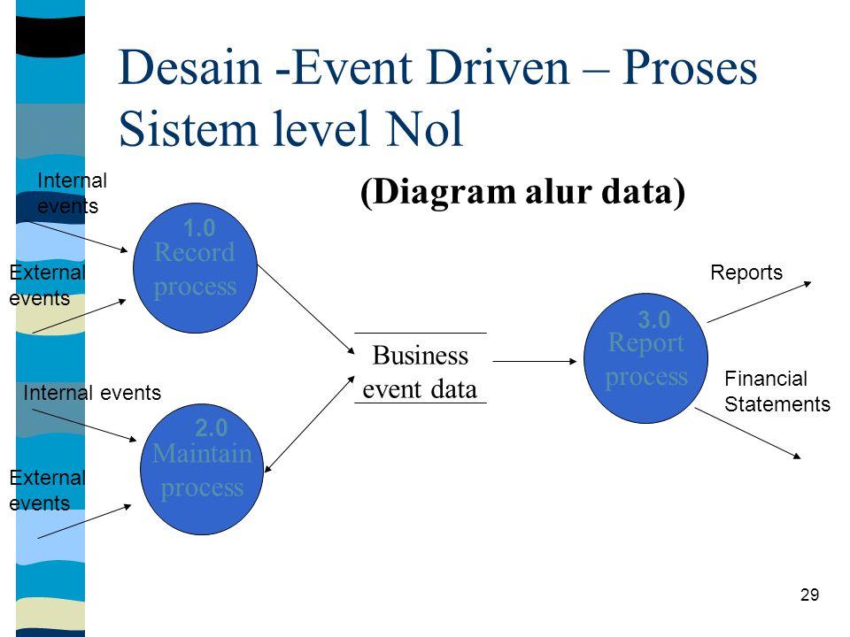 Desain -Event Driven – Proses Sistem level Nol