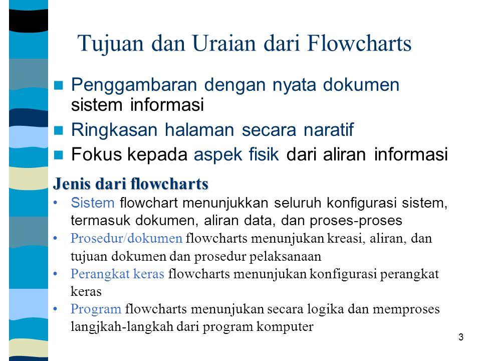 Tujuan dan Uraian dari Flowcharts