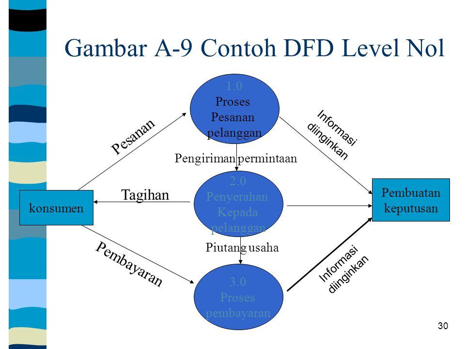 Gambar A-9 Contoh DFD Level Nol
