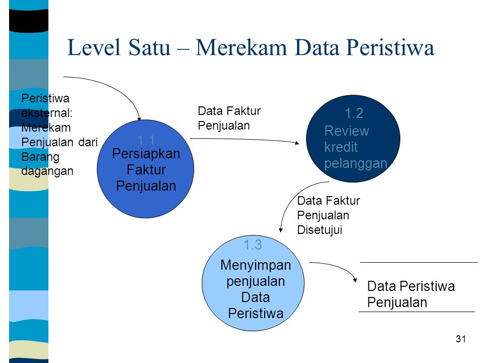 Level Satu – Merekam Data Peristiwa