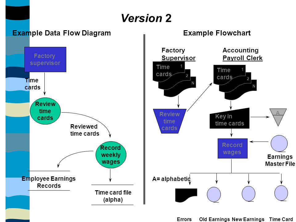 Version 2 Example Data Flow Diagram Example Flowchart Factory